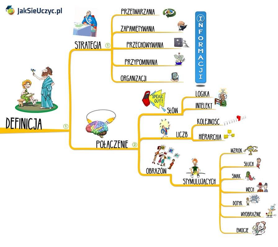 Mapy myśli czym są idlaczego warto je tworzyć definicja