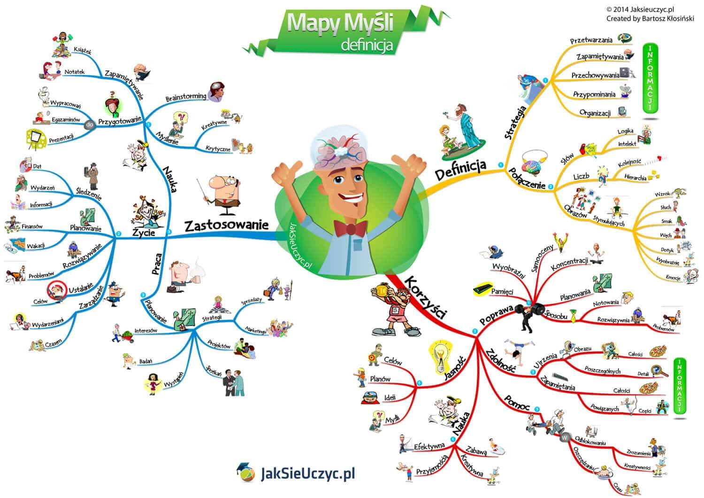 Mapy myśli - czym są i dlaczego warto je tworzyć
