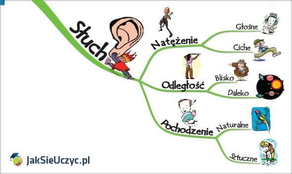 kreatywna wizualizacja słuch
