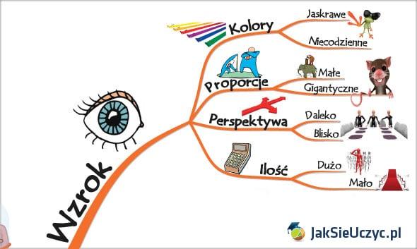 kreatywna wizualizacja wzrok
