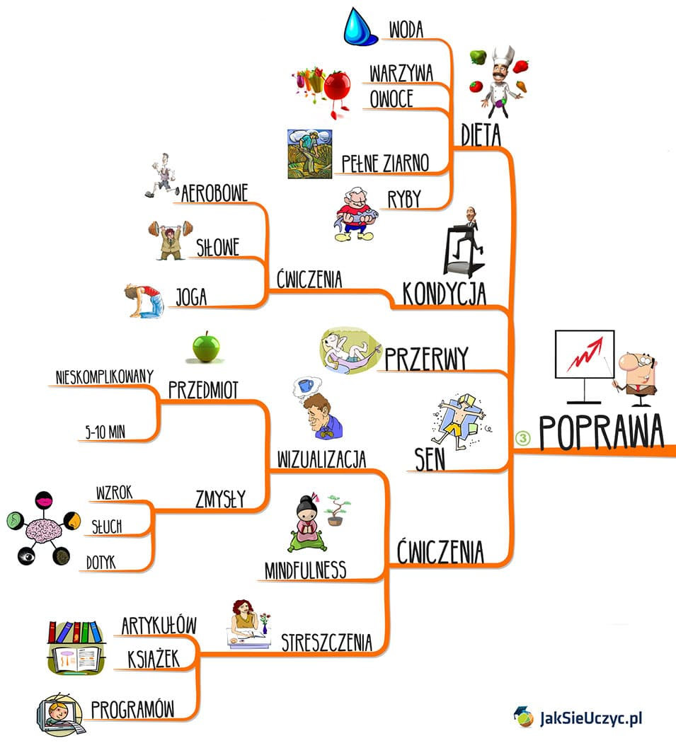 jak poprawić koncentrację mapa myśli