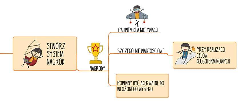jak-się-zmotywować donauki mapa myśli stwórz system nagród