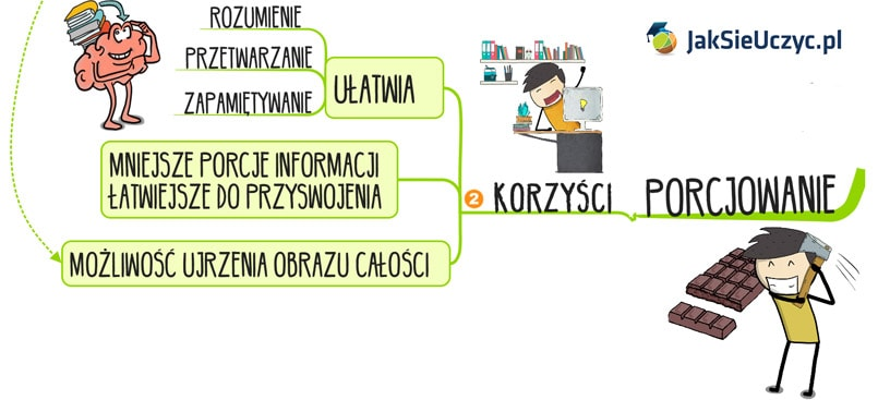Korzyści płynące porcjowanie informacji podczas nauki