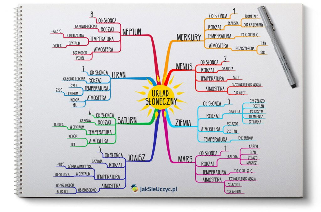 Mapa myśli - przykład - Układ słoneczny