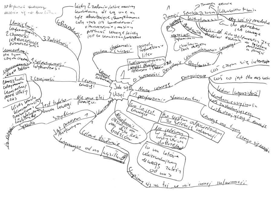 Mapa myśli przykład -10 przykazań efektywnej nauki