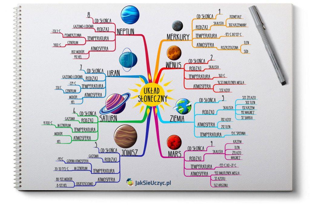 Układ słoneczny mapa myśli