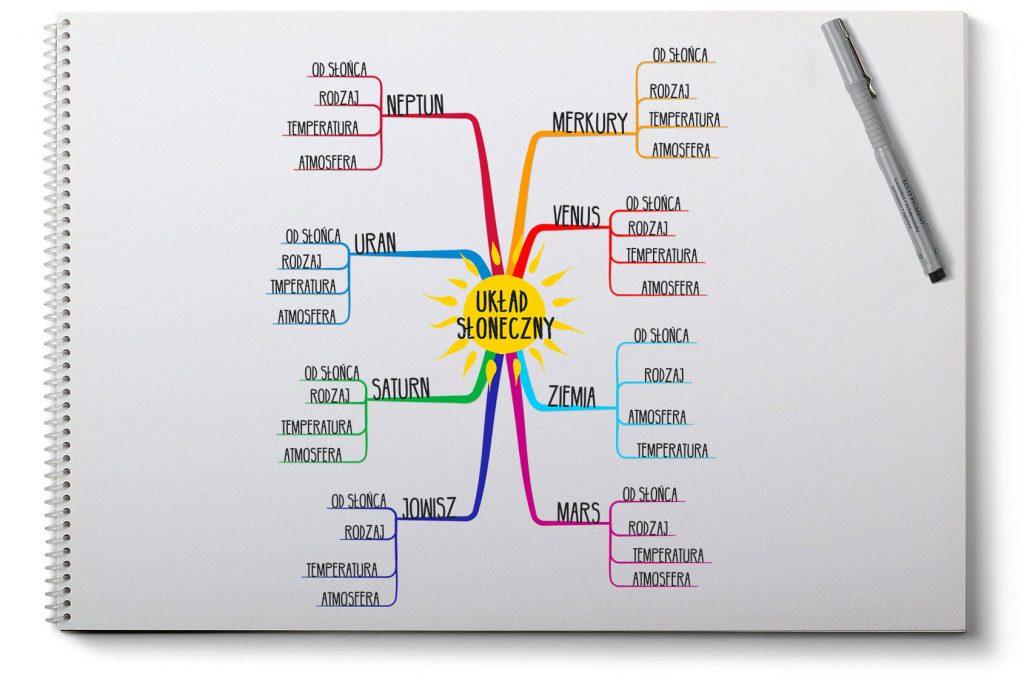 Jak tworzyć mapy myśli - Dodaj kolejne słowa kluczowe