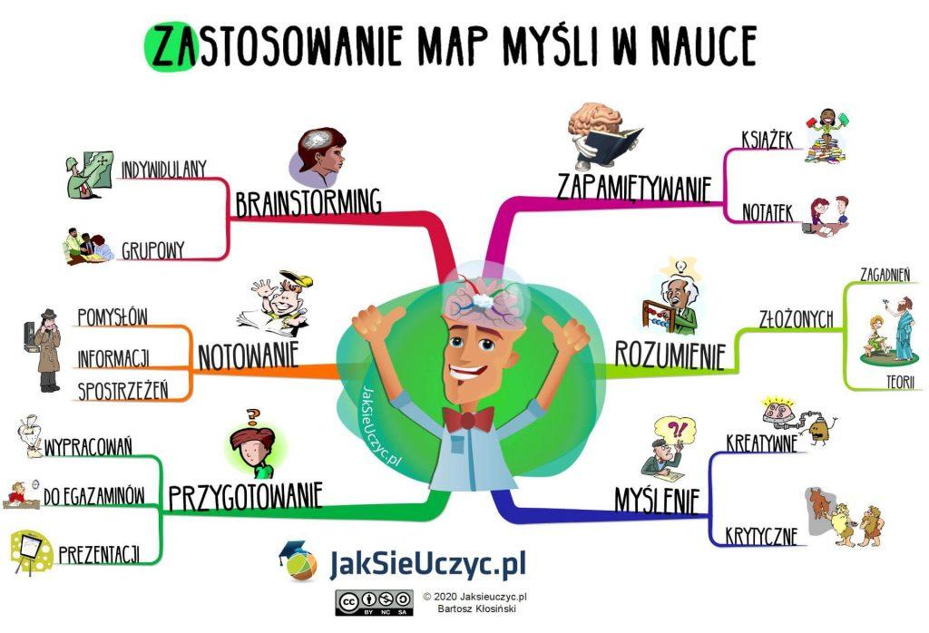 Zastosowanie map myśli w nauce