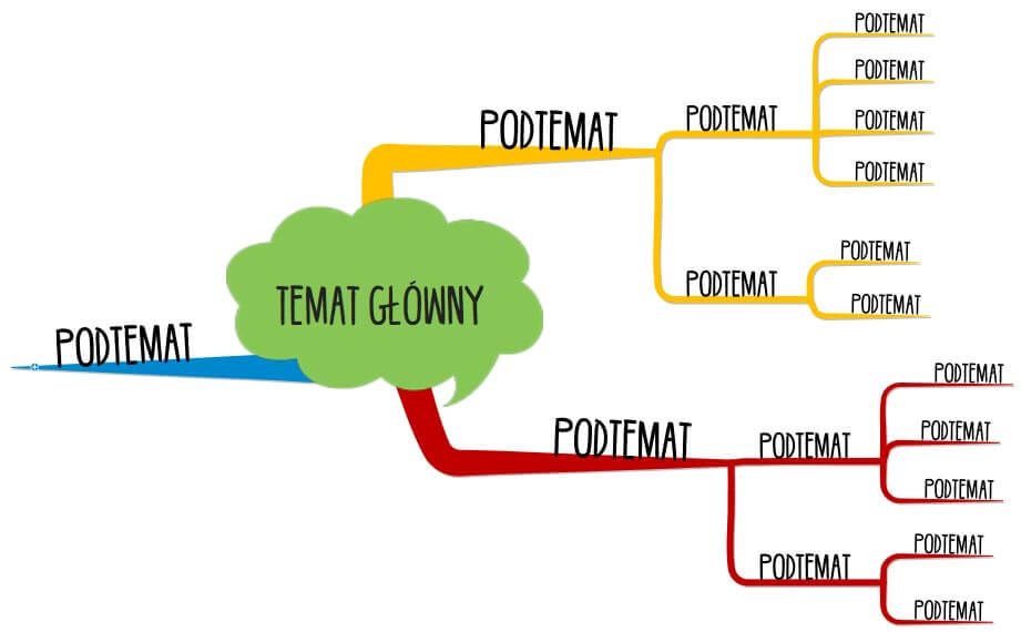 Temat główny mapy myśli