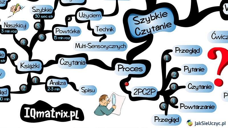 Strategia nauki 2PC2P i szybkie czytanie