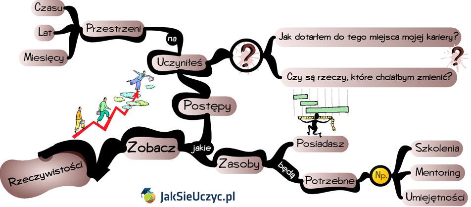 Wytyczne-zarzadzania-i-planowania-kariery-zawodowej