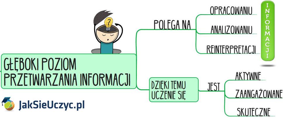 Skuteczna nauka - semantyczny poziom przetwarzania informacji